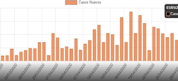 Se registra récord de contagios covid-19; mayo promedia más de 320 casos diarios