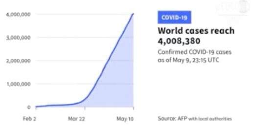 Los contagios por coronavirus en el mundo alcanzan los cuatro millones