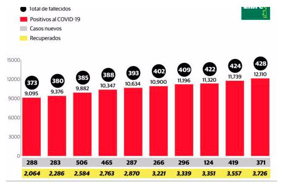 Suman 428 los fallecidos por coronavirus y 12,110 los contagiados en República Dominicana