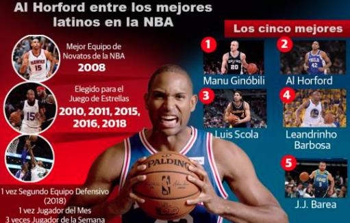 Al Horford entre los mejores cinco latinos en la NBA