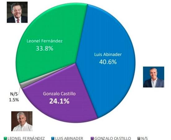 El 45.8% de peledeístas votará por Leonel Fernández, según encuesta