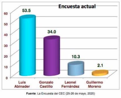 Abinader gana en primera vuelta con un 53.5%, según encuesta del Centro Económico del Cibao