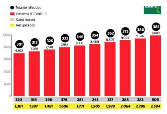 Casi 10 mil infectados por COVID-19 en República Dominicana; fallecidos ascienden a 385
