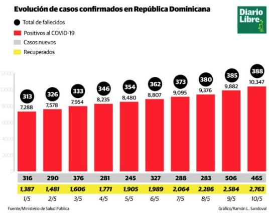Aumentan a 10,347 casos confirmados de COVID-19 y a 388 fallecidos en República Dominicana