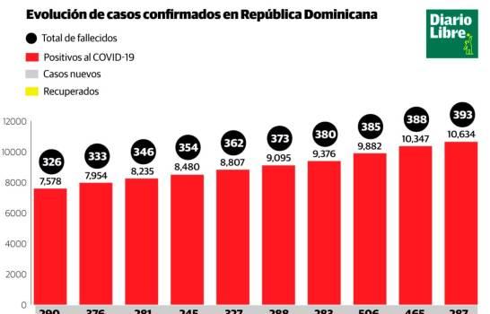 Recuperados del COVID-19 son 2,870 y la tasa de letalidad es de 3.70% en el país