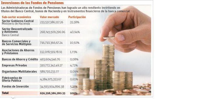 Operación con AFP permitirá al Gobierno usar 40 mil millones que estaban en el Banco Central