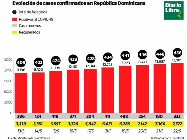 Coronavirus: 456 fallecidos y 13,989 contagiados en República Dominicana