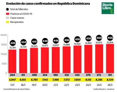 Coronavirus: 15,264 casos positivos y 468 fallecidos en República Dominicana