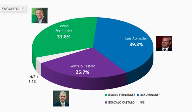 Otra encuesta ubica a Leonel Fernández en segundo lugar de preferencia electoral