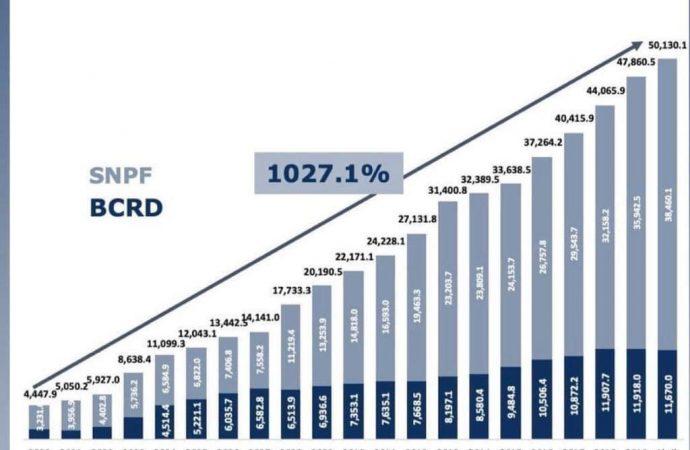 Aquí está el éxito económico de Danilo Medina. Hipotecó al país
