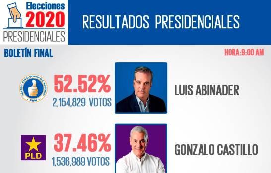 JCE concluye conteo preliminar del nivel presidencial; votaron 4.1 millones de dominicanos