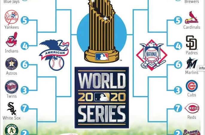 Grandes Ligas empezará mañana playoffs con 16 equipos